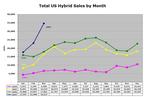 Hybrid_sales_mar07_1