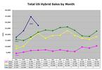 Hybrid_sales_apr07_1