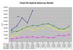 Hybrid_sales_may07_2