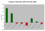 Hybrid_sales_may07_3