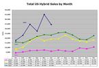 Hybrid_sales_jun07_01