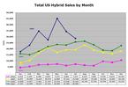Hybrid_sales_jul07