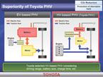 Toyotaphv1