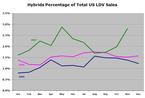 Us_hybrid_sales_2007112
