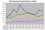 Us_hybrid_sales_2008022