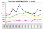 Us_hybrid_sales_2008031