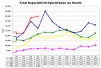 Us_hybrid_sales_2008042