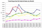 Us_hybrid_sales_20080601_2
