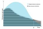302_different_cumulative_emissions