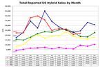 Us_hybrid_sales_2008101