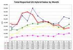 Us_hybrid_sales_20081201_2