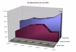 Hybridsales_july04