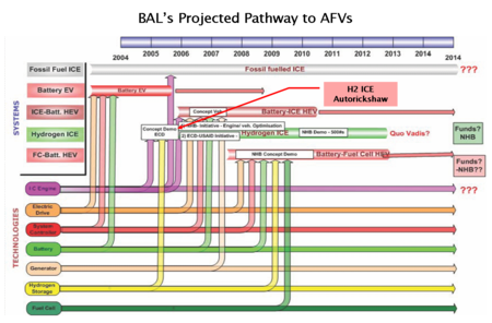 Bal_pathway