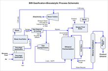 Bri_energy_process