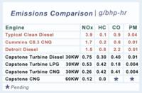 Capstone_emissions