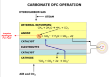 Carbonate_dfc_operation