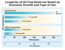 Coalreserves
