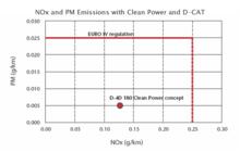 Dcat_emissions_1
