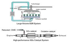 Dme_emissions_system