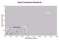 Emission_and_bluetec