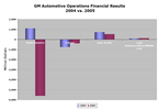 Gm05financials