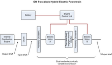 Gm Daimlerchrysler Partner On Two Mode Full Hybrid System Green Car Congress