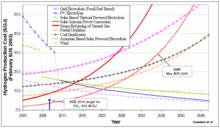 doe raises hydrogen cost target green car congress. Black Bedroom Furniture Sets. Home Design Ideas