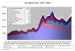 Hybrid_sales_apr06_2_1
