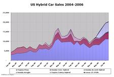 Hybrid_sales_aug06_3