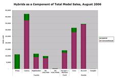 Hybrid_sales_aug06_6
