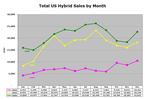 Hybrid_sales_dec06_1
