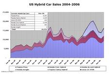 Hybrid_sales_dec06_3