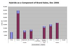 Hybrid_sales_dec06_5