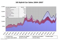 Hybrid_sales_feb07_4_1