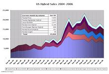 Hybrid_sales_jan062_1