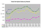 Hybrid_sales_jan07_1