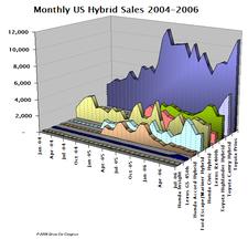 Hybrid_sales_jul06_2