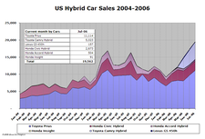 Hybrid_sales_jul06_3_1