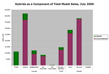 Hybrid_sales_jul06_5