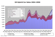 Hybrid_sales_jun063