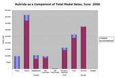 Hybrid_sales_jun065