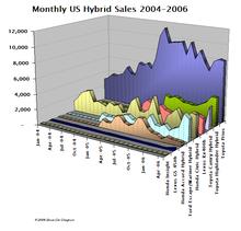 Hybrid_sales_may06_02