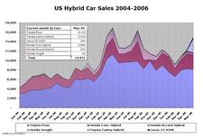 Hybrid_sales_may06_04_1
