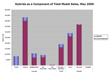 Hybrid_sales_may06_05_2