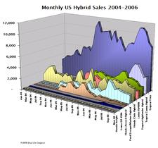 Hybrid_sales_nov06_2_1