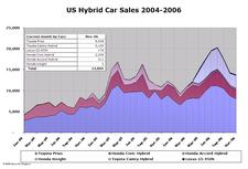 Hybrid_sales_nov06_3_1