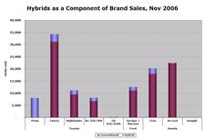 Hybrid_sales_nov06_6