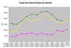 Hybrid_sales_nov06_7_1