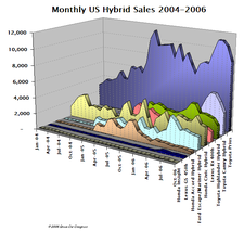 Hybrid_sales_oct06_2