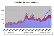 Hybrid_sales_oct06_3_1
